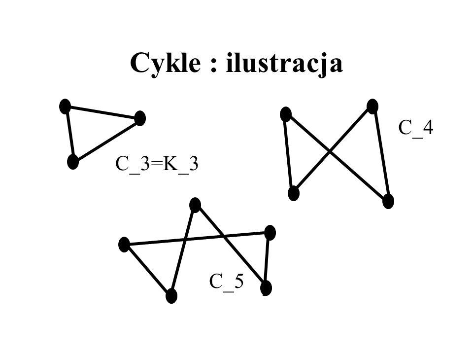 Cykle Cykl to 2-regularny graf spójny. Inaczej: cykl to graf, którego wierzchołki można ponumerować v_1,...,v_n, tak, że pary {v_1, v_2}, {v_2,v_3},..