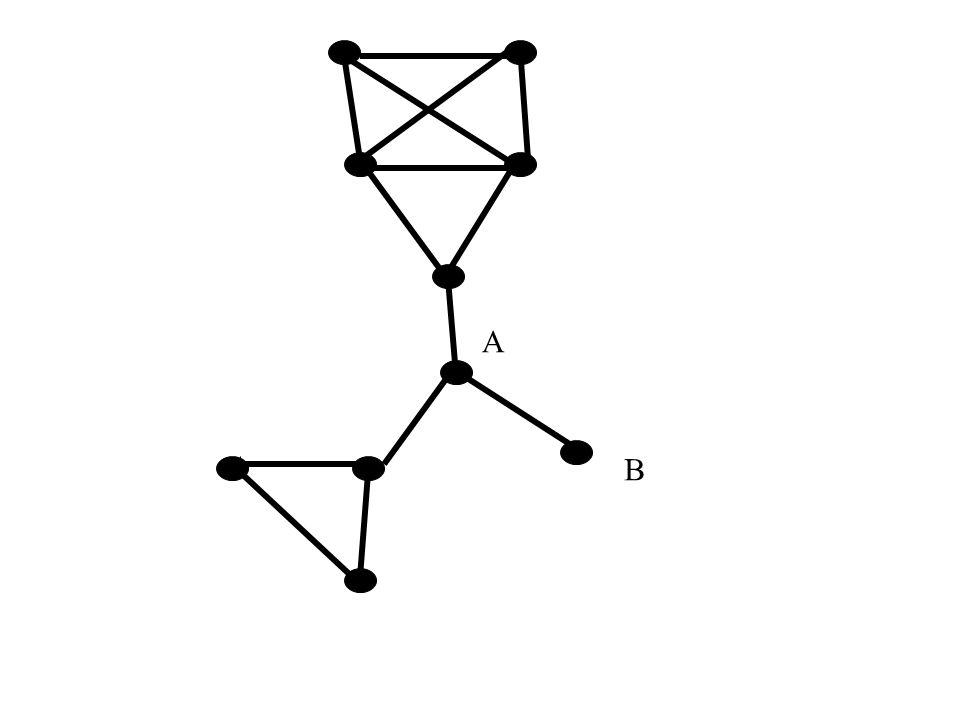 Automorfizmy Automorfizm to izomorfizm grafu w siebie.