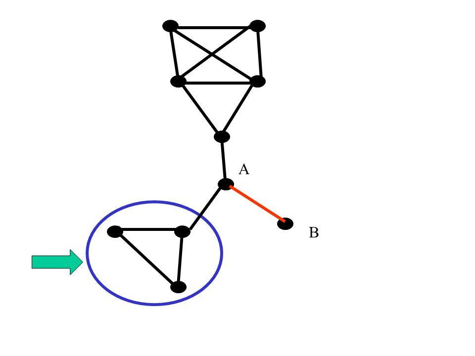 Wierzchołek cięcia G-v=G[V-v] Wierzchołek v grafu spójnego G nazywamy wierzchołkiem cięcia, gdy G-v nie jest spójny.