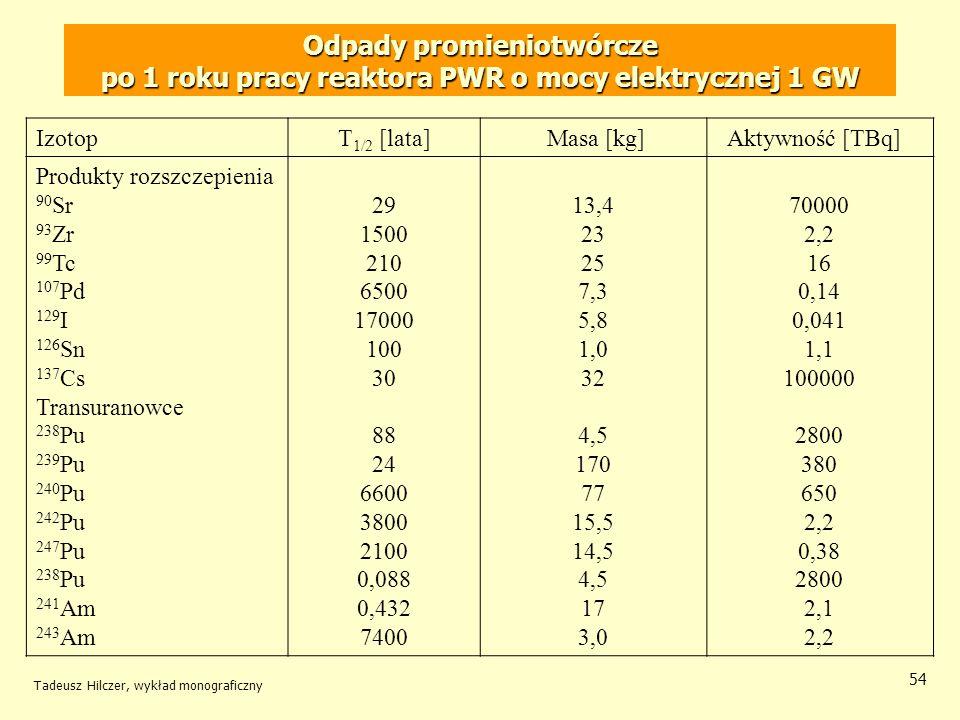 Tadeusz Hilczer, wykład monograficzny 54 Odpady promieniotwórcze po 1 roku pracy reaktora PWR o mocy elektrycznej 1 GW IzotopT 1/2 [lata] Masa [kg] Ak
