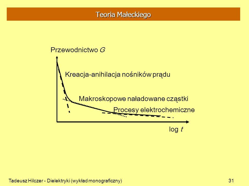 Tadeusz Hilczer - Dielektryki (wykład monograficzny)31 Teoria Małeckiego Kreacja-anihilacja nośników prądu Makroskopowe naładowane cząstki Procesy elektrochemiczne log t Przewodnictwo G