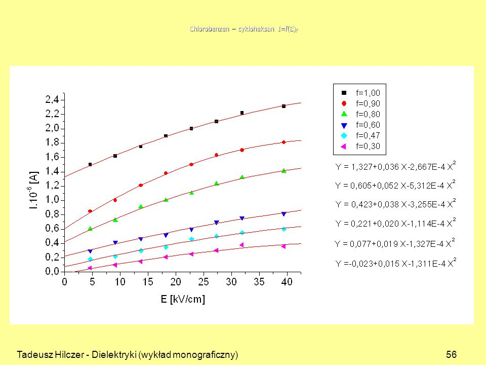 Tadeusz Hilczer - Dielektryki (wykład monograficzny)56 Chlorobenzen – cykloheksan I=f(E) f