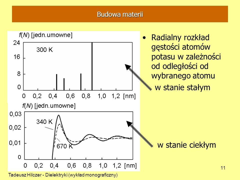 Tadeusz Hilczer - Dielektryki (wykład monograficzny) 11 Radialny rozkład gęstości atomów potasu w zależności od odległości od wybranego atomu w stanie stałym w stanie ciekłym Budowa materii