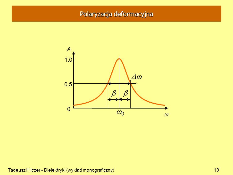 Tadeusz Hilczer - Dielektryki (wykład monograficzny)10 0 0.5 1.0 A 0 Polaryzacja deformacyjna