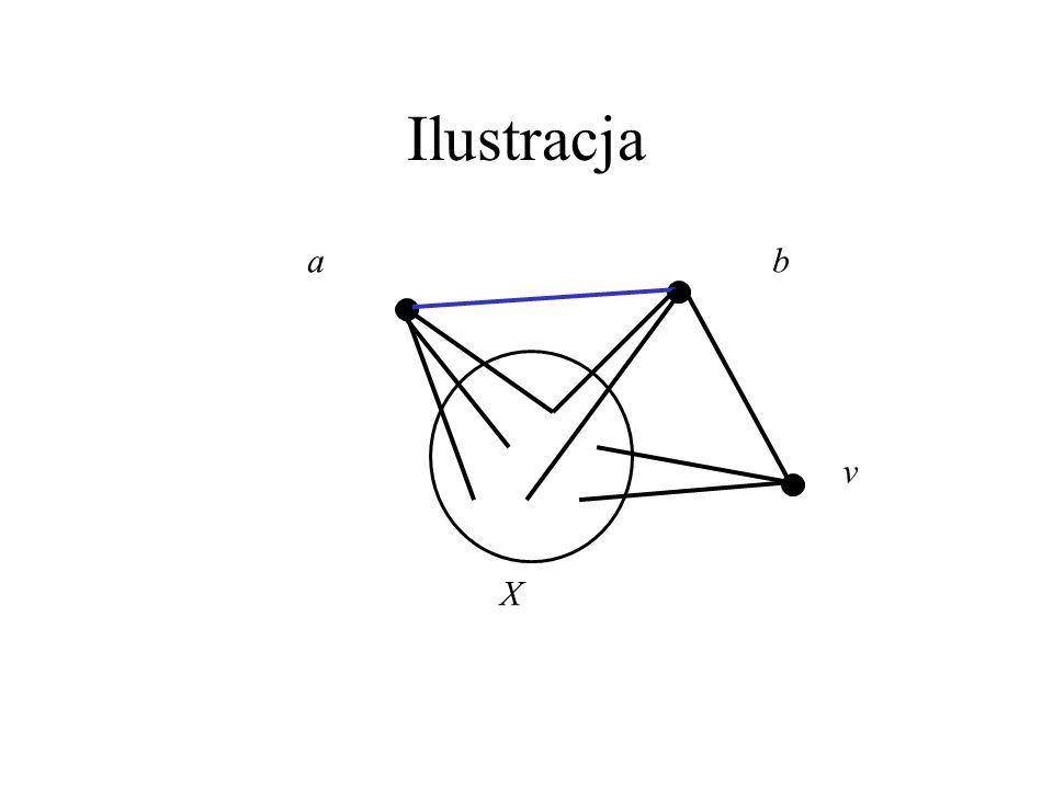 Dowód Tw. 2(i) dokończenie X rozspójnia w G wierzchołki v i a lub b (powiedzmy a). Wtedy zbiór X powiększony o b rozspójnia w G v i a, co przeczy k-sp