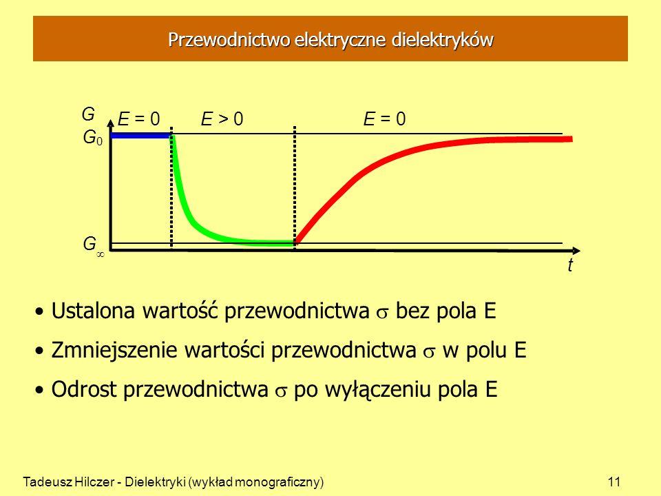 Tadeusz Hilczer - Dielektryki (wykład monograficzny)11 t G E = 0E > 0 E = 0 G 0 G Ustalona wartość przewodnictwa bez pola E Zmniejszenie wartości przewodnictwa w polu E Odrost przewodnictwa po wyłączeniu pola E Przewodnictwo elektryczne dielektryków