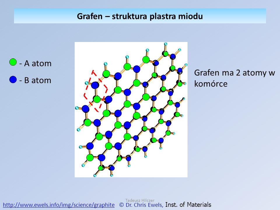 Grafen ma 2 atomy w komórce http://www.ewels.info/img/science/graphitehttp://www.ewels.info/img/science/graphite © Dr. Chris Ewels, Inst. of Materials