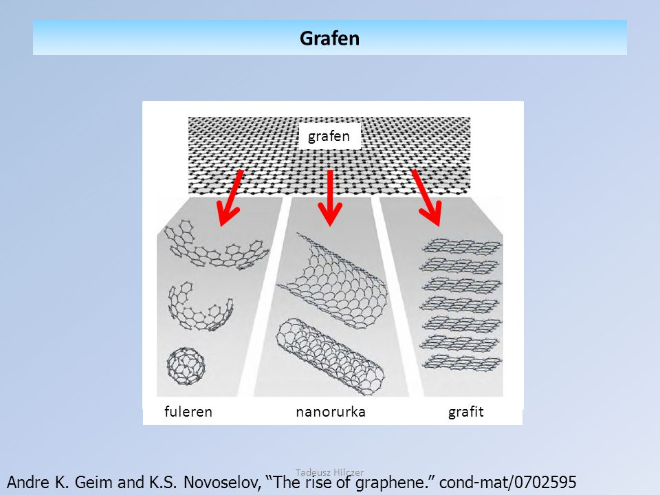 Andre K. Geim and K.S. Novoselov, The rise of graphene. cond-mat/0702595 Grafen grafen fuleren nanorurka grafit Tadeusz Hilczer