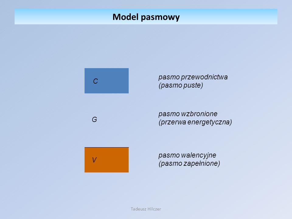 V C G pasmo przewodnictwa (pasmo puste) pasmo wzbronione (przerwa energetyczna) pasmo walencyjne (pasmo zapełnione) Model pasmowy