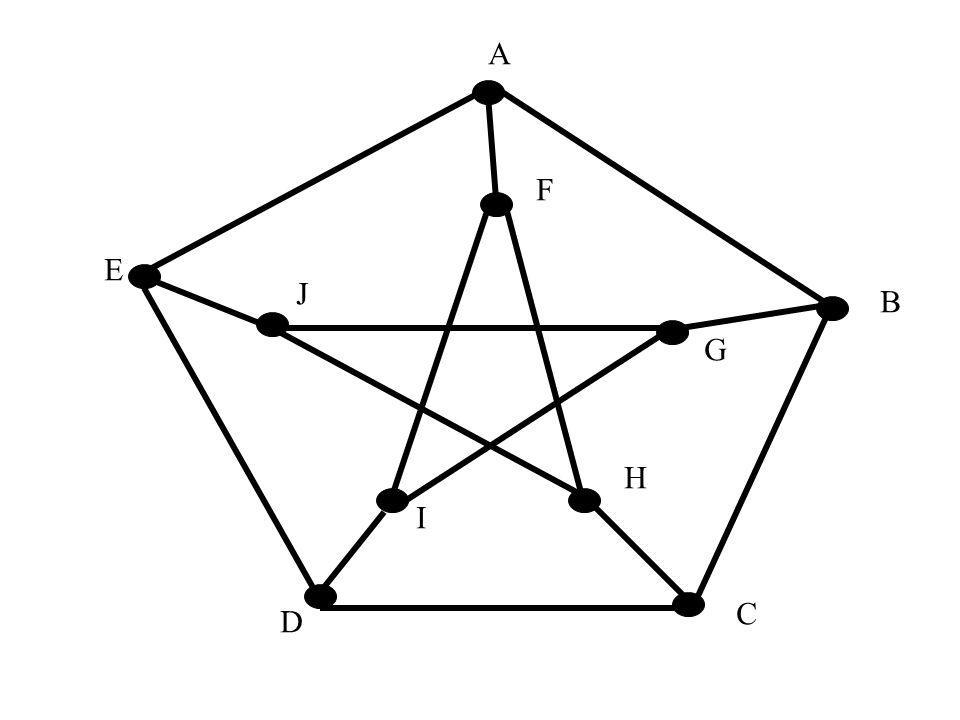 Rozwiązanie – c.d. Dublując krawędzie H w G otrzymamy graf Eulera G+H. Obchód Eulera W w G+H wyznacza obchód listonosza w G. Problem 2: Wykazać, że W