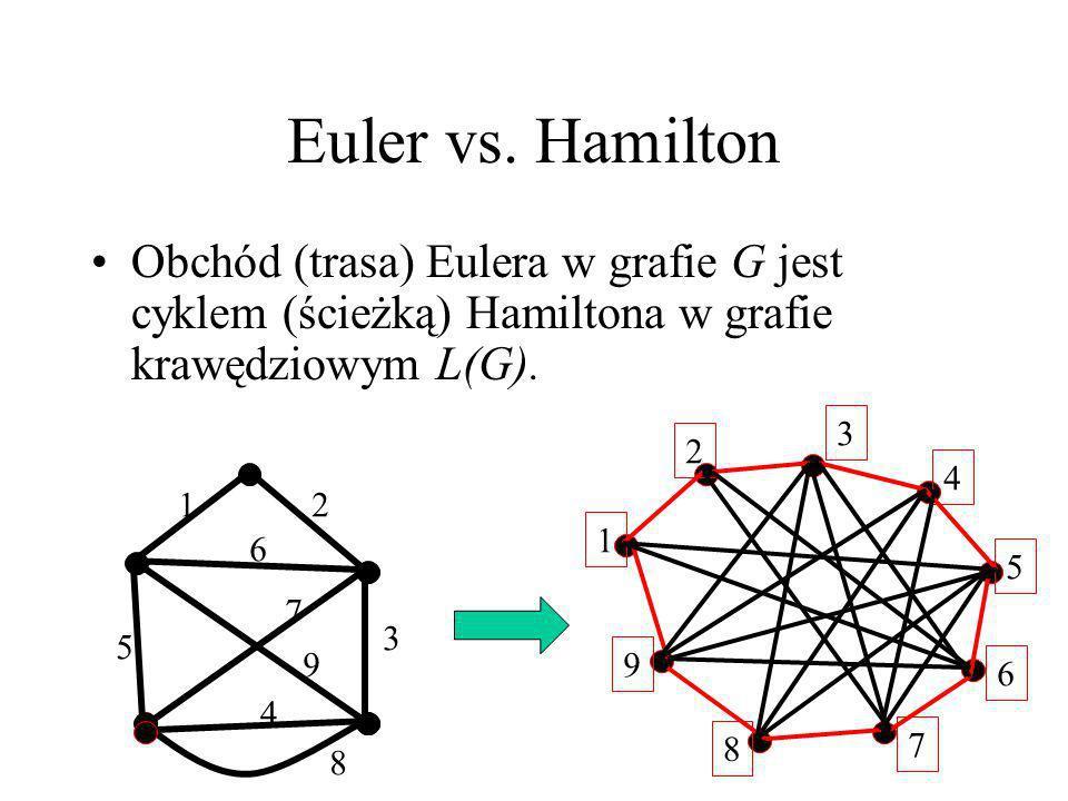 Cykl Hamiltona Cyklem Hamiltona w grafie G nazywamy rozpięty podgraf grafu G, który jest cyklem. Graf posiadający cykl Hamiltona nazywamy hamiltonowsk