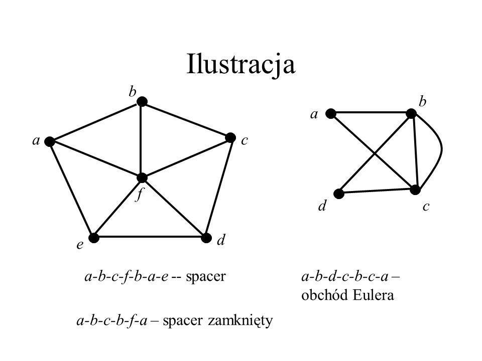 Spacery i obchody Dla danego multigrafu G, ciąg W=v_0e_0v_1e_1...v_{k-1}e_{k-1}v_k nazywamy spacerem, gdy e_i=v_iv_{i+1} jest krawędzią w G dla każdeg