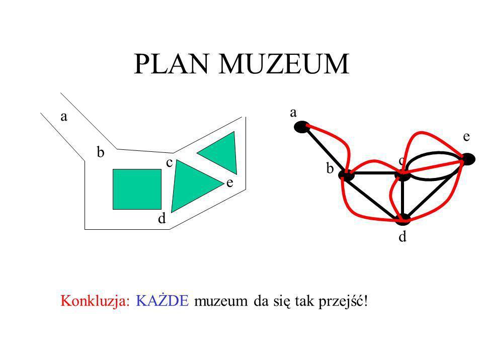 PLAN MUZEUM a b c d e a b c d e Konkluzja: KAŻDE muzeum da się tak przejść!