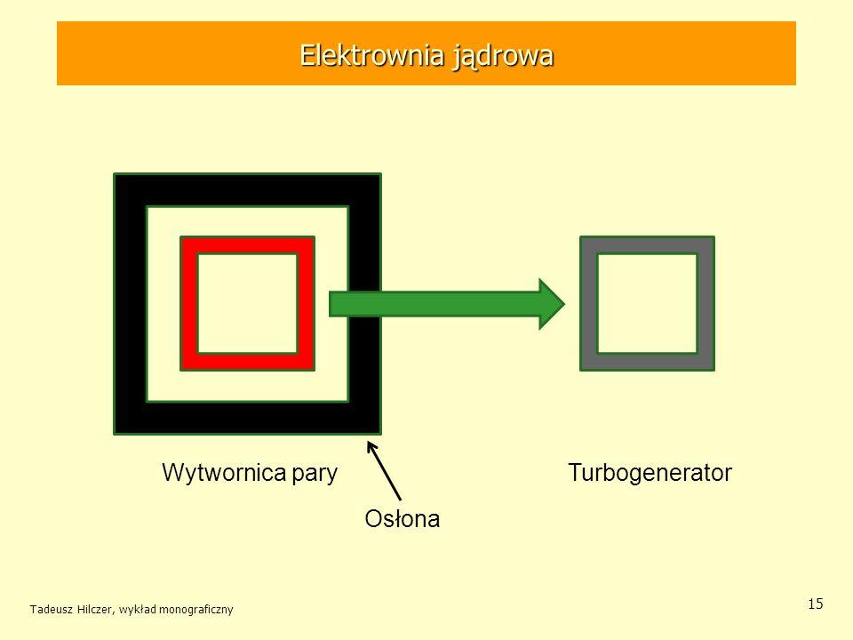 Tadeusz Hilczer, wykład monograficzny 15 Turbogenerator Wytwornica pary Osłona Elektrownia jądrowa
