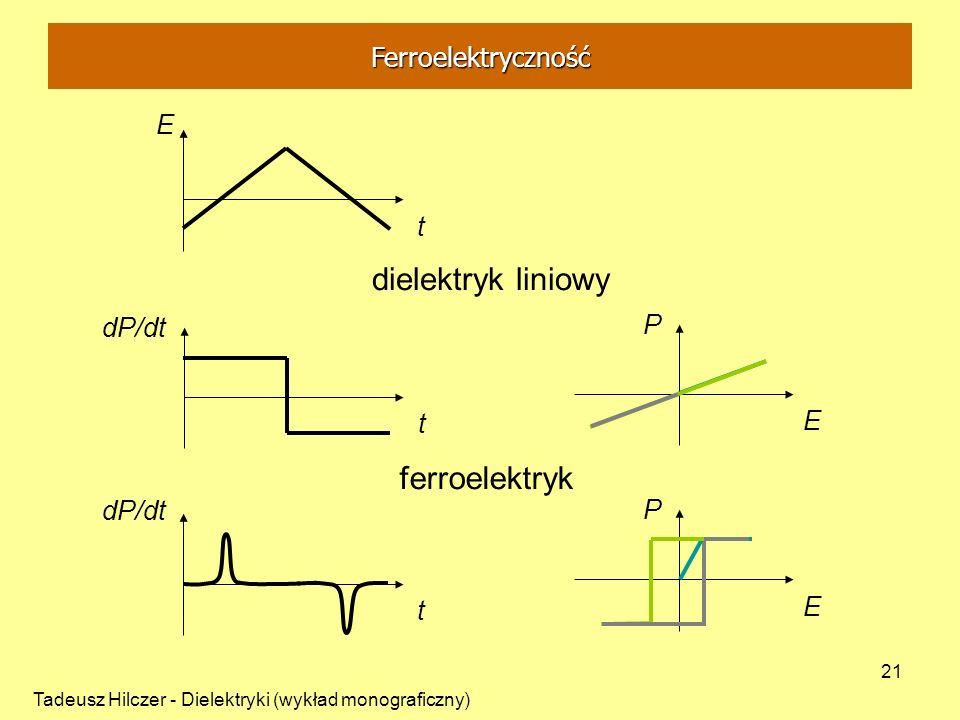 Tadeusz Hilczer - Dielektryki (wykład monograficzny) 21 E t dP/dt t t E P E P dielektryk liniowy ferroelektryk Ferroelektryczność