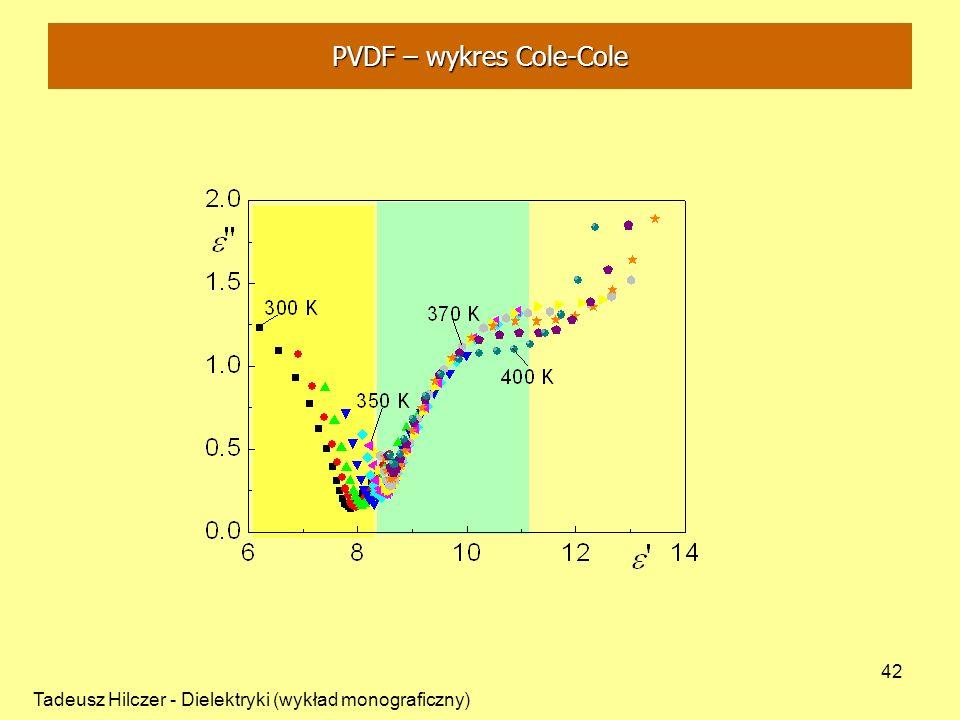 Tadeusz Hilczer - Dielektryki (wykład monograficzny) 42 PVDF – wykres Cole-Cole