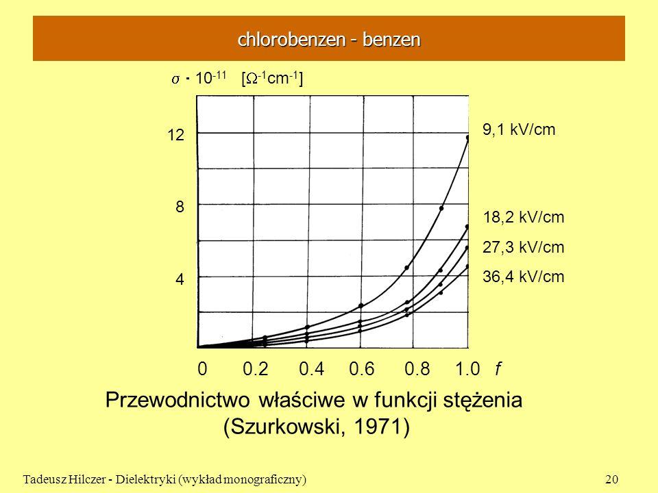 Tadeusz Hilczer - Dielektryki (wykład monograficzny)20 0 0.2 0.4 0.6 0.8 1.0 f 9,1 kV/cm 18,2 kV/cm 27,3 kV/cm 36,4 kV/cm 12 8 4 10 -11 [ -1 cm -1 ] P