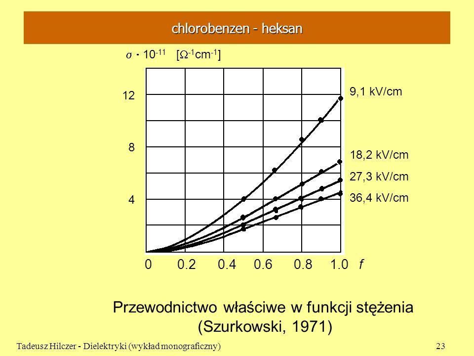 chlorobenzen - heksan Tadeusz Hilczer - Dielektryki (wykład monograficzny)23 Przewodnictwo właściwe w funkcji stężenia (Szurkowski, 1971) 0 0.2 0.4 0.