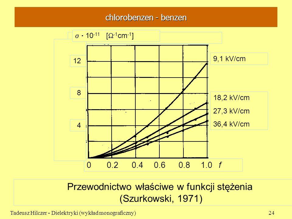 chlorobenzen - benzen Tadeusz Hilczer - Dielektryki (wykład monograficzny)24 Przewodnictwo właściwe w funkcji stężenia (Szurkowski, 1971) 0 0.2 0.4 0.
