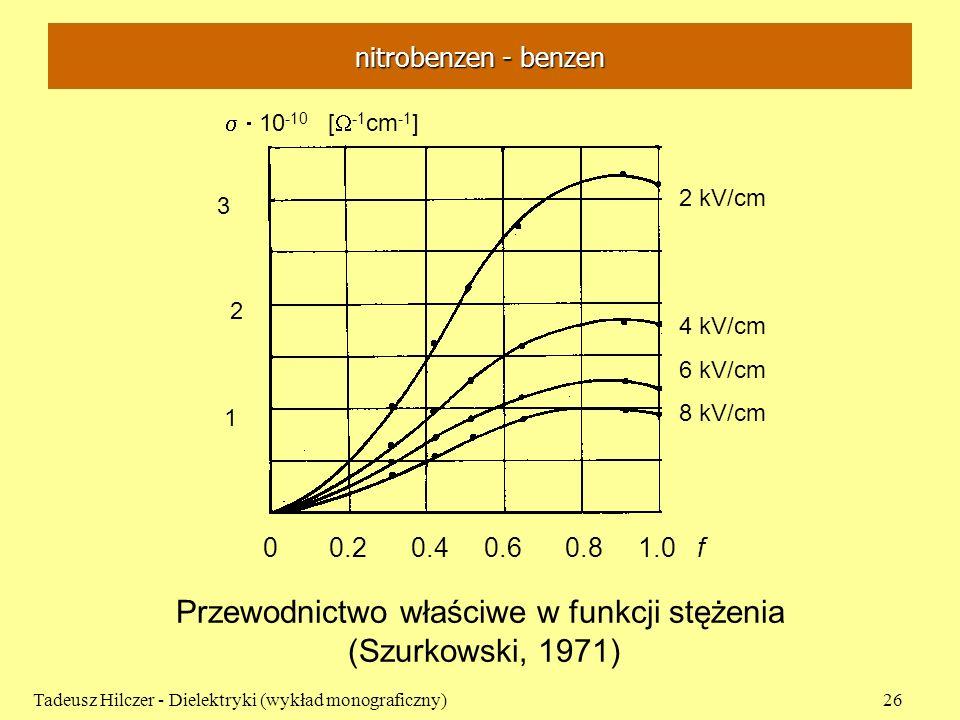 nitrobenzen - benzen Tadeusz Hilczer - Dielektryki (wykład monograficzny)26 Przewodnictwo właściwe w funkcji stężenia (Szurkowski, 1971) 0 0.2 0.4 0.6