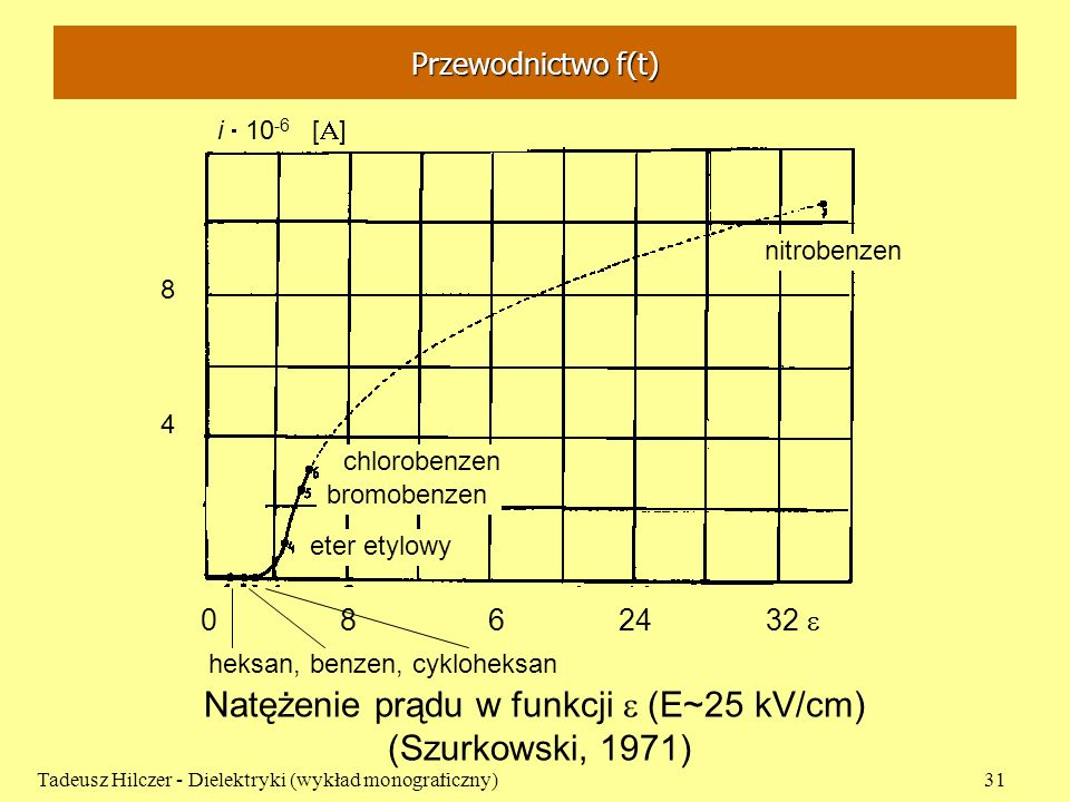 Przewodnictwo f(t) Tadeusz Hilczer - Dielektryki (wykład monograficzny)31 Natężenie prądu w funkcji (E~25 kV/cm) (Szurkowski, 1971) 0 8 6 24 32 nitrob