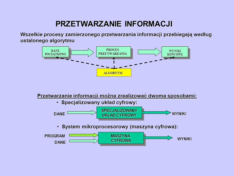 PRZETWARZANIE INFORMACJI Wszelkie procesy zamierzonego przetwarzania informacji przebiegają według ustalonego algorytmu DANE POCZĄTKOWE WYNIKI KOŃCOWE