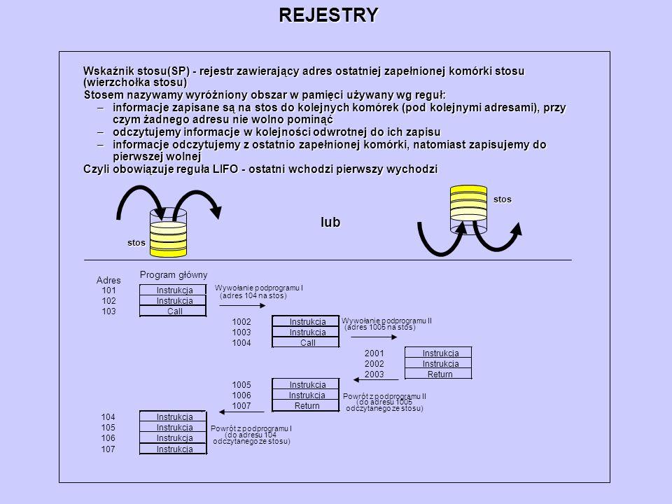REJESTRY Wskaźnik stosu(SP) - rejestr zawierający adres ostatniej zapełnionej komórki stosu (wierzchołka stosu) Stosem nazywamy wyróżniony obszar w pa