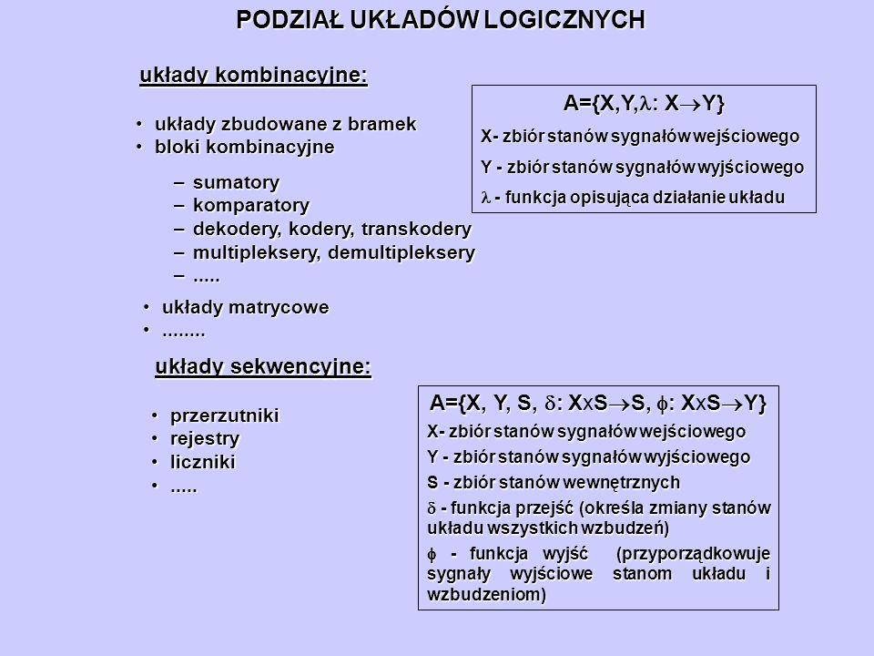 PODZIAŁ UKŁADÓW LOGICZNYCH układy kombinacyjne: –sumatory –komparatory –dekodery, kodery, transkodery –multipleksery, demultipleksery –..... układy ma