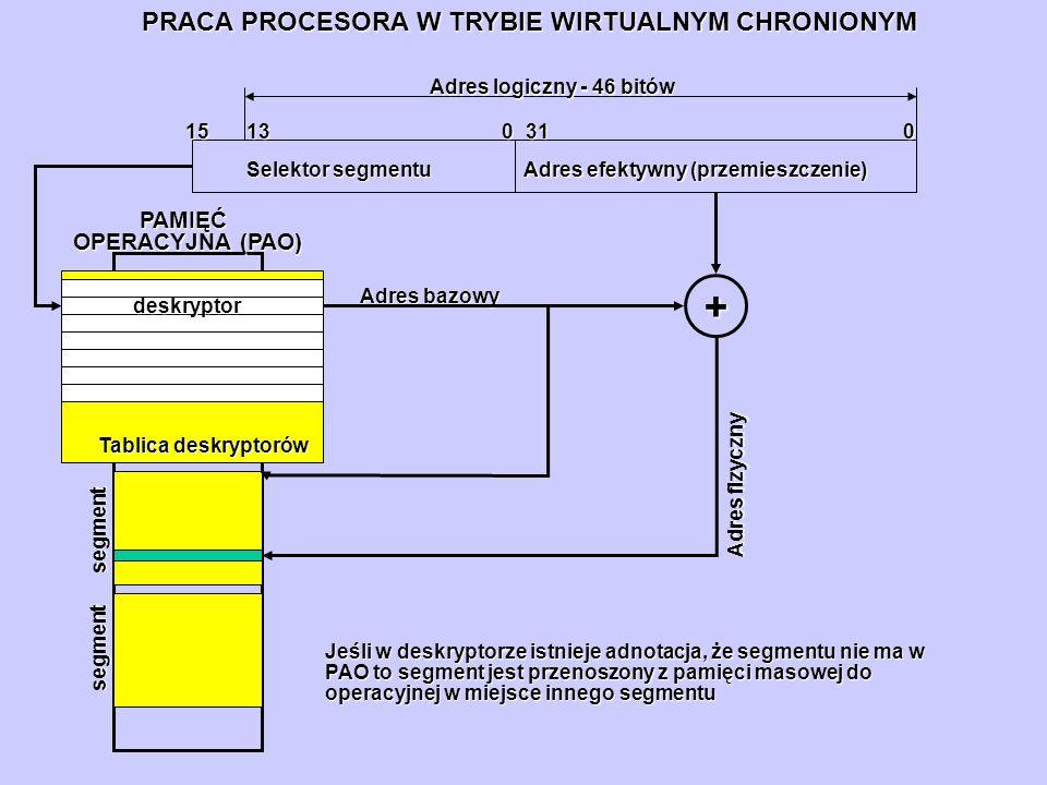 + PRACA PROCESORA W TRYBIE WIRTUALNYM CHRONIONYM Selektor segmentu 01315 PAMIĘĆ OPERACYJNA (PAO) Tablica deskryptorów deskryptor Adres efektywny (prze