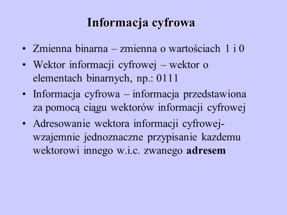 Informacja cyfrowa Zmienna binarna – zmienna o wartościach 1 i 0 Wektor informacji cyfrowej – wektor o elementach binarnych, np.: 0111 Informacja cyfr