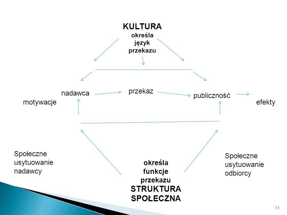 KULTURA określa język przekazu 11 nadawca przekaz publiczność efektymotywacje określa funkcje przekazu STRUKTURA SPOŁECZNA Społeczne usytuowanie nadaw