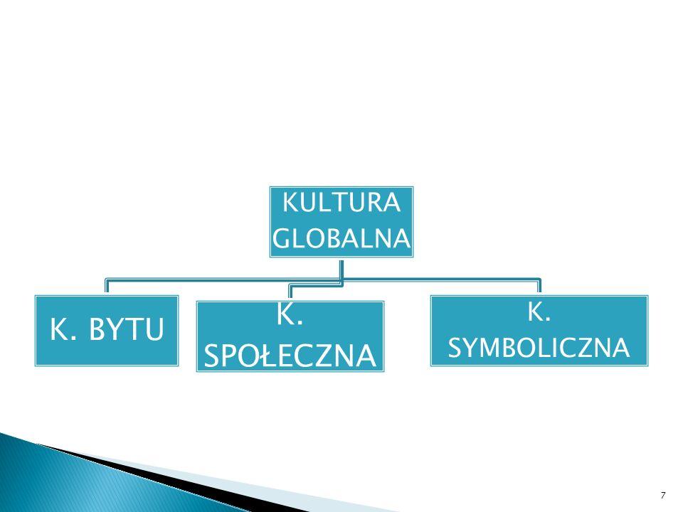 KULTURA GLOBALNA K. BYTU K. SPOŁECZNA K. SYMBOLICZNA 7