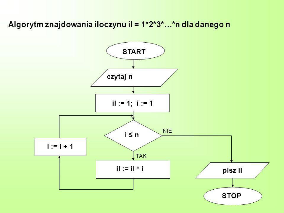 Algorytm znajdowania iloczynu il = 1*2*3*…*n dla danego n START czytaj n il := il * i pisz il STOP i n TAK NIE il := 1; i := 1 i := i + 1