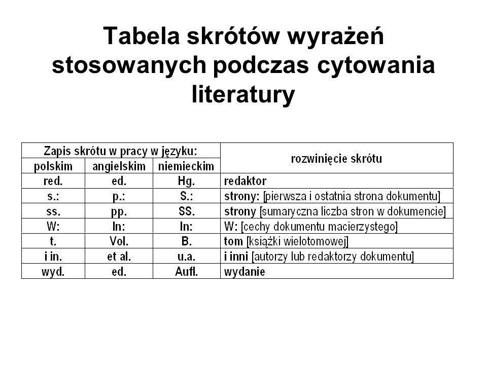 Tabela skrótów wyrażeń stosowanych podczas cytowania literatury