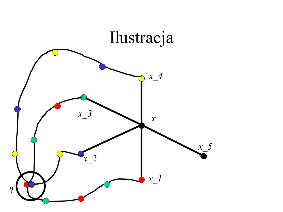 Dowód – c.d. Pomalujmy G-x 5 kolorami i spójrzmy na sąsiadów x: x_1,...,x_5 ponumerowanych cyklicznie wokół x. Można przyjąć, że x_i ma kolor i, i=1,.