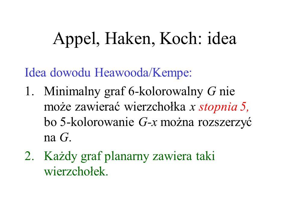 Błąd Kempe Analogiczne przekolorowanie nie działa, jeśli zamiast 5 różnych kolorów, wystepują 4, (w tym jeden dwa razy). Zauważył to dopiero Heawood.