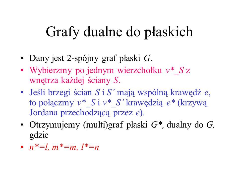 Grafy dualne do płaskich Dany jest 2-spójny graf płaski G.