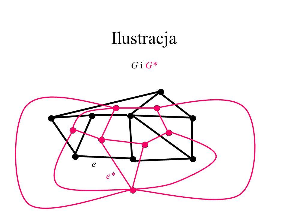 Grafy dualne do płaskich Dany jest 2-spójny graf płaski G. Wybierzmy po jednym wierzchołku v*_S z wnętrza każdej ściany S. Jeśli brzegi ścian S i S ma