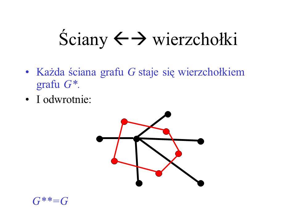 Appel, Haken, Koch: idea Idea dowodu Heawooda/Kempe: 1.Minimalny graf 6-kolorowalny G nie może zawierać wierzchołka x stopnia 5, bo 5-kolorowanie G-x można rozszerzyć na G.