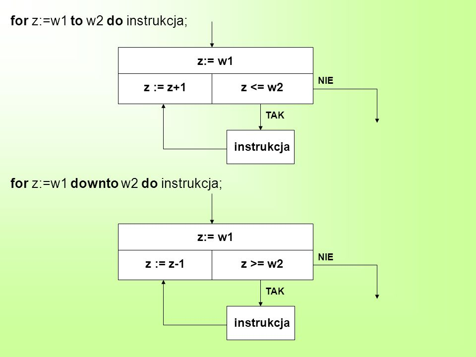 z:= w1 z := z+1z <= w2 instrukcja TAK NIE z:= w1 z := z-1z >= w2 instrukcja TAK NIE for z:=w1 to w2 do instrukcja; for z:=w1 downto w2 do instrukcja;