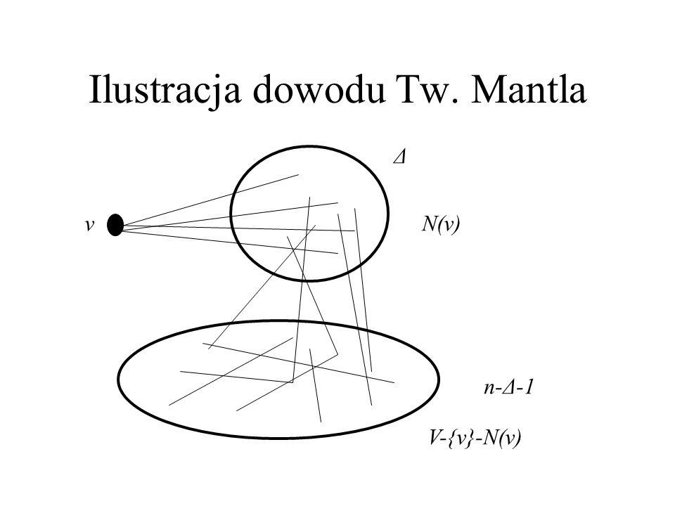 Ilustracja dowodu Tw. Mantla vN(v) n-Δ-1 Δ V-{v}-N(v)