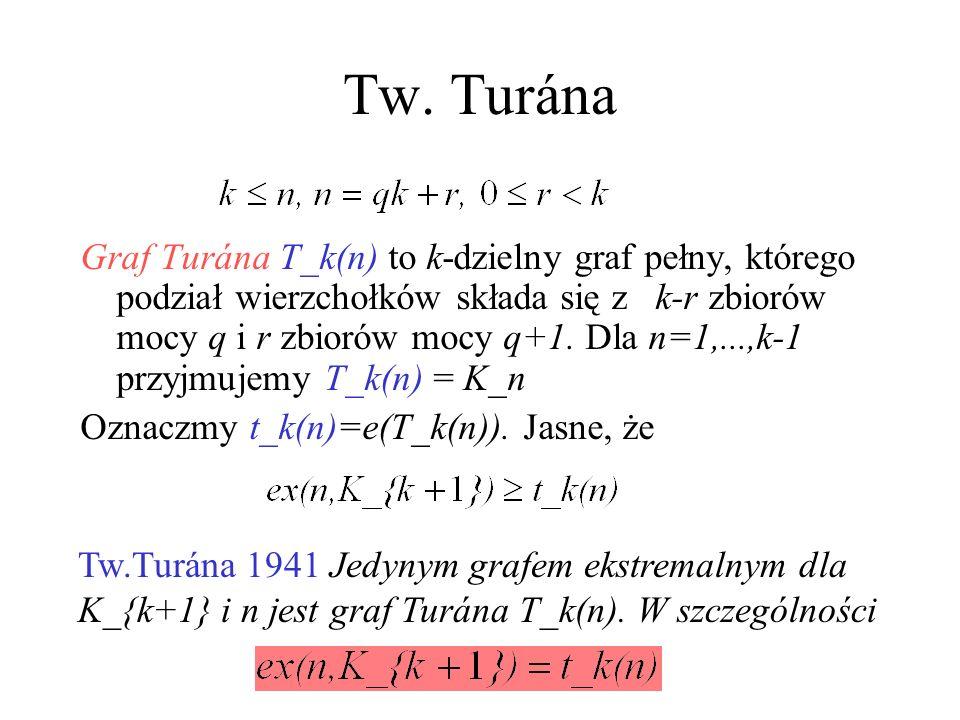 Tw. Turána -- intuicja Żeby upchnąć jak najwięcej krawędzi unikając K_{k+1}, trzeba budować k- dzielny graf pełny n/k
