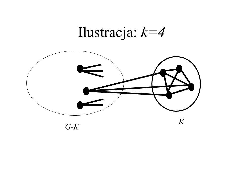 Ilustracja: k=4 K G-K
