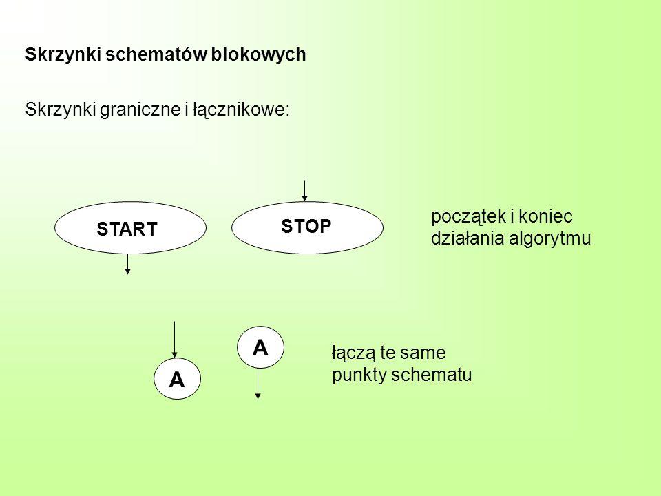 Skrzynki schematów blokowych Skrzynki graniczne i łącznikowe: START STOP A A początek i koniec działania algorytmu łączą te same punkty schematu