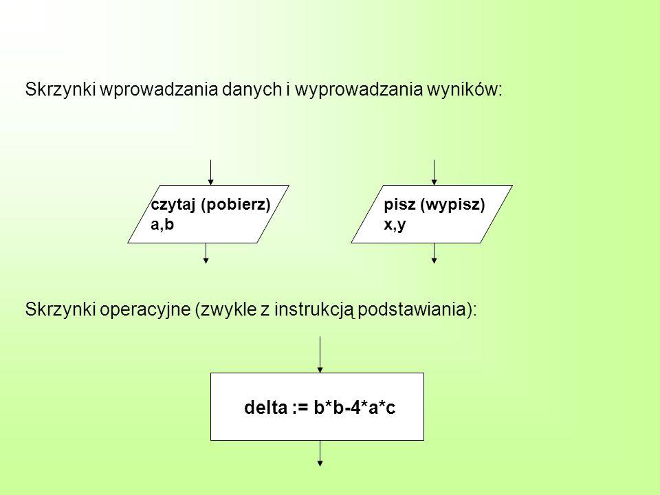 Skrzynki wprowadzania danych i wyprowadzania wyników: czytaj (pobierz) a,b pisz (wypisz) x,y Skrzynki operacyjne (zwykle z instrukcją podstawiania): d