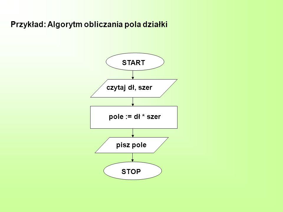 Przykład: Algorytm obliczania pola działki START czytaj dł, szer pole := dł * szer pisz pole STOP