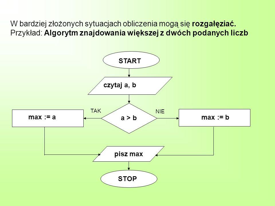 W bardziej złożonych sytuacjach obliczenia mogą się rozgałęziać. Przykład: Algorytm znajdowania większej z dwóch podanych liczb START czytaj a, b max