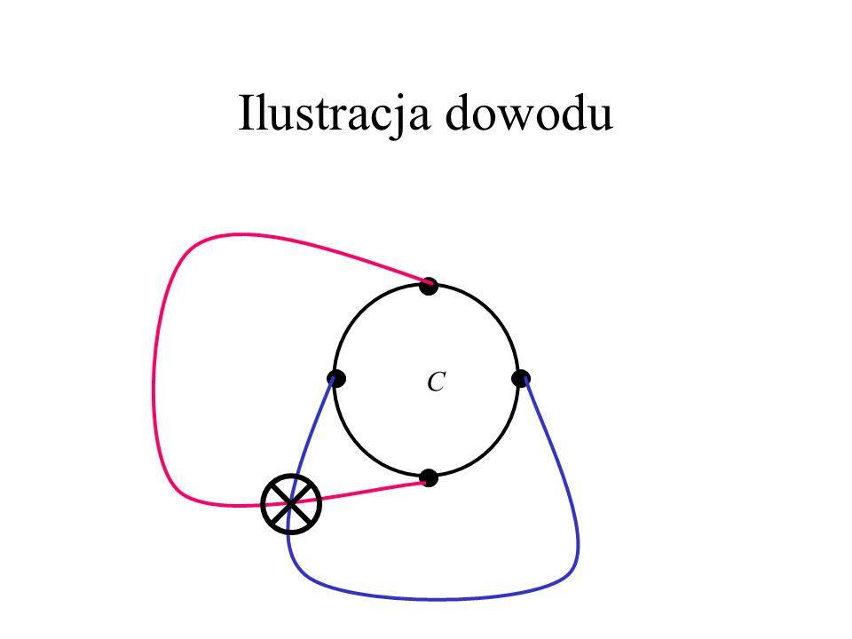 Dowód Jeśli każda ściana jest trójkątem, to nie można dodać krawędzi, która nie naruszałaby warunków 1) i 2) z def.