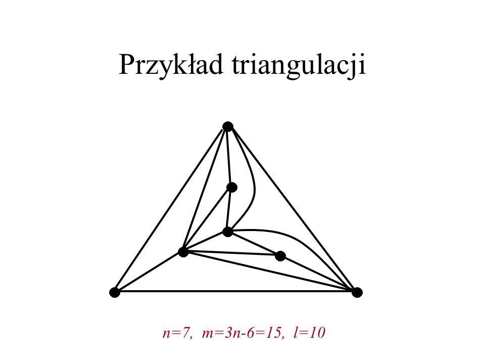 Liczba krawędzi grafu płaskiego Wniosek: Graf płaski o n wierzchołkach ma nie więcej niż 3n-6 krawędzi, triangulacja ma ich dokładnie tyle.