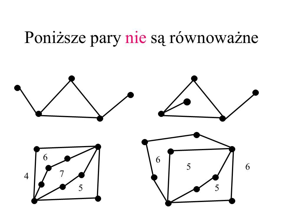 Równoważność topologiczna Dwa rysunki tego samego grafu są topologicznie równoważne, gdy (multi)zbiory podgrafów będących brzegami ścian pokrywają się.